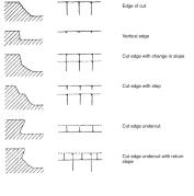 نموذج لرموز الرسم المستخدمة في الرسم الأثري، وبالأخص رسم القطعات أو الحفر from wikipedia